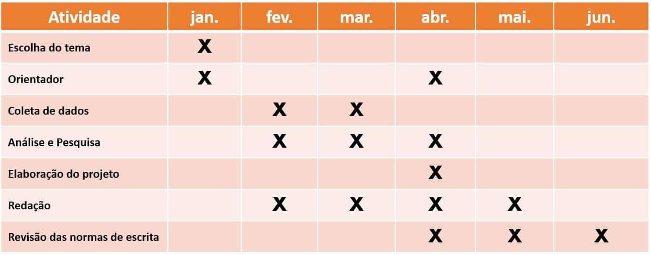 Cronograma Tcc Veja Como Fazer Modelo E Exemplos