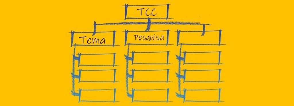Pré Projeto TCC: modelo pronto, sugestões e dicas de elaboração