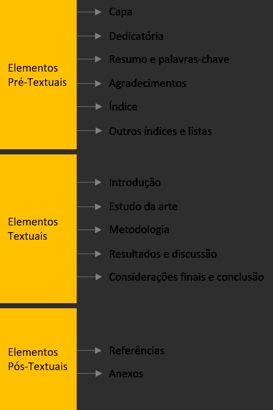 estrutura de uma dissertação de mestrado