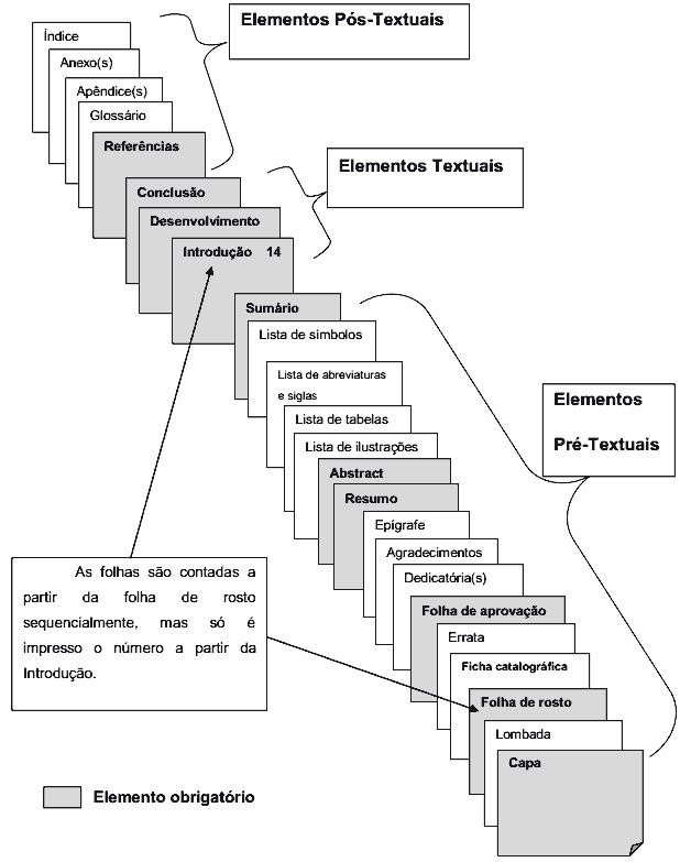 estrutura do TCC regras ABNT