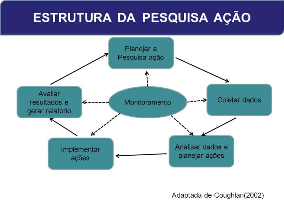 Estrutura da Pesquisa-ação
