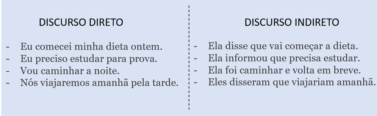 exemplos de discurso direto e indireto